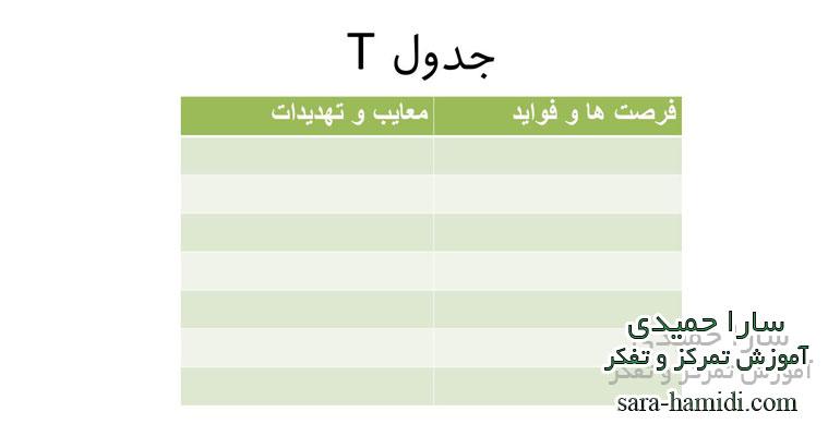 رسم جدول t برای یادگیری چگونه فکر کنیم